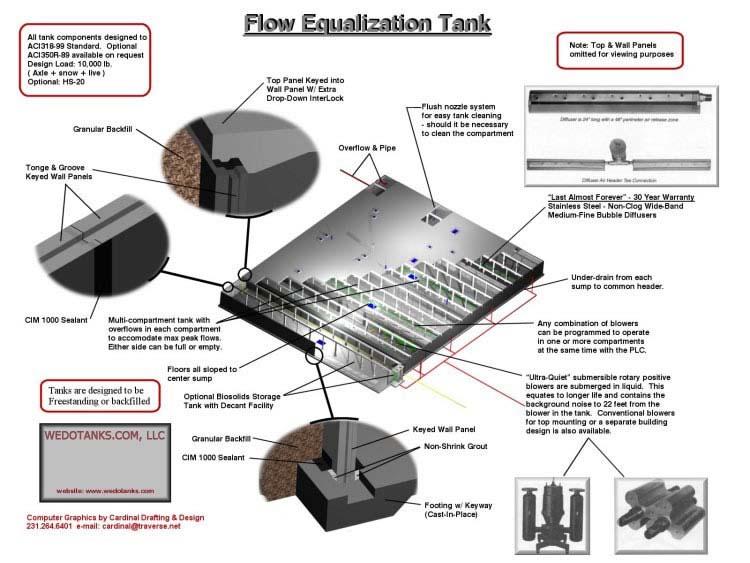 Flow Equalization Tanks. Flow EQ Tanks.