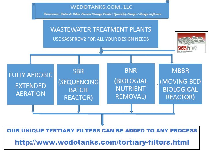wastewater trmt plants